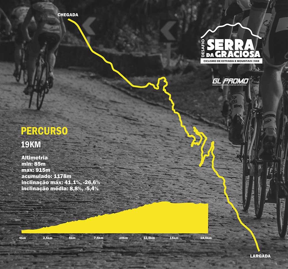 Percurso Desafio Serra da Graciosa de Ciclismo de Estrada e Mountain Bike