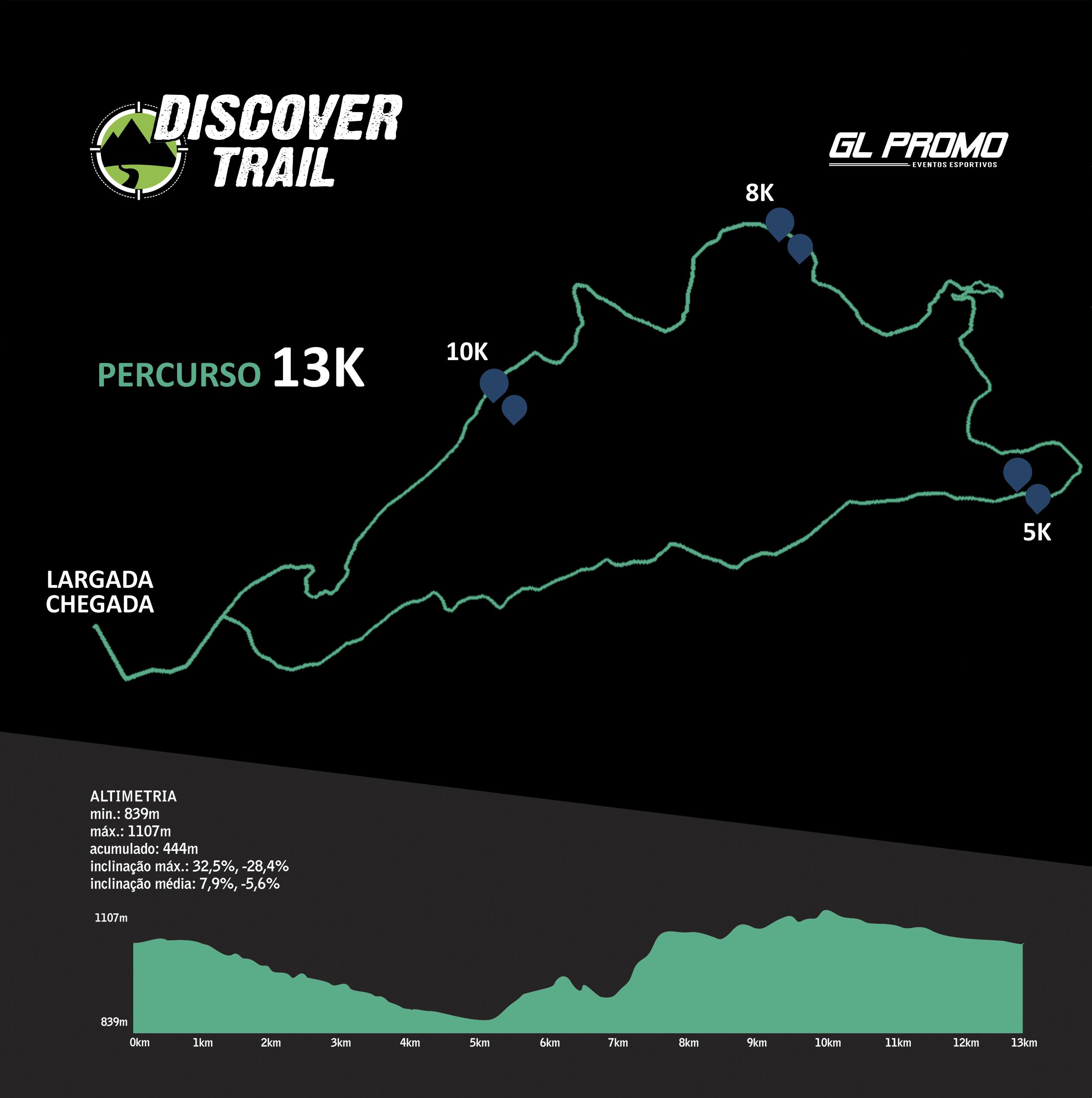Percurso 13k Discover Trail São Luiz do Purunã