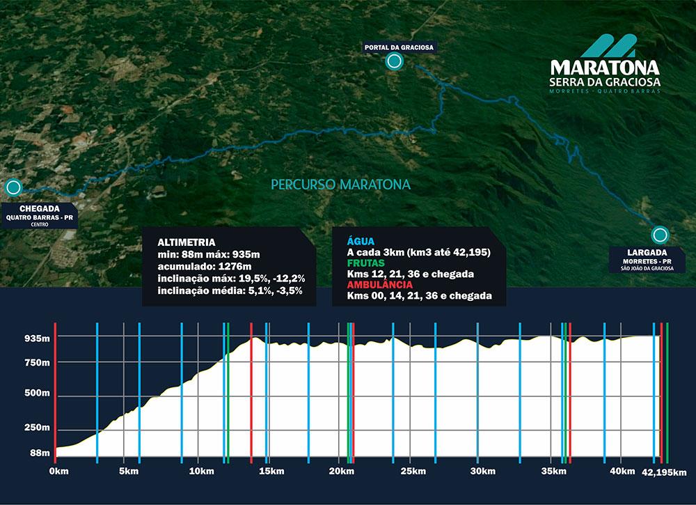 Percurso Maratona Serra da Graciosa